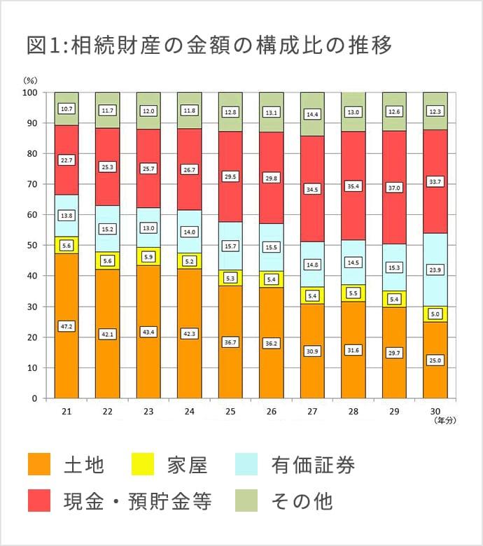 図1:過去10年間の財産の構成割合の変化