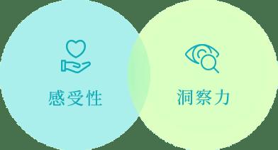 感受性と洞察力の図