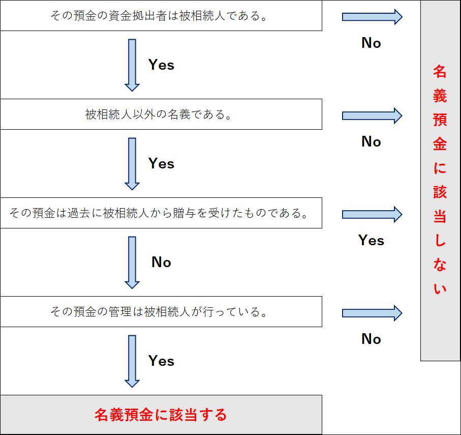 名義預金判定フローチャートローチャート