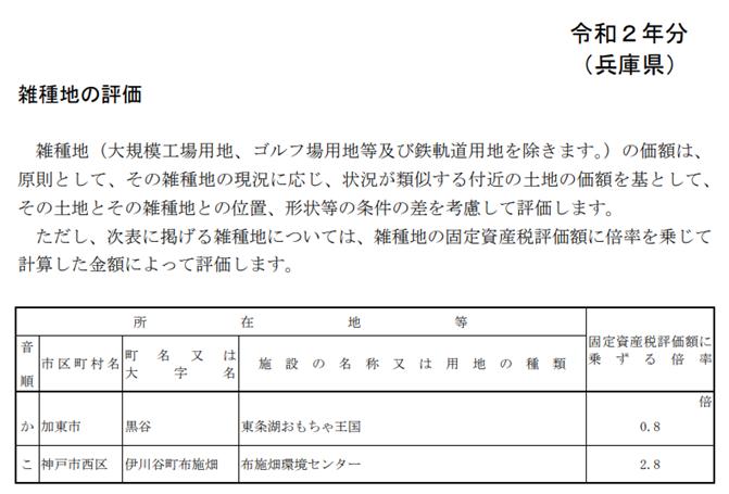 兵庫県雑種地の評価