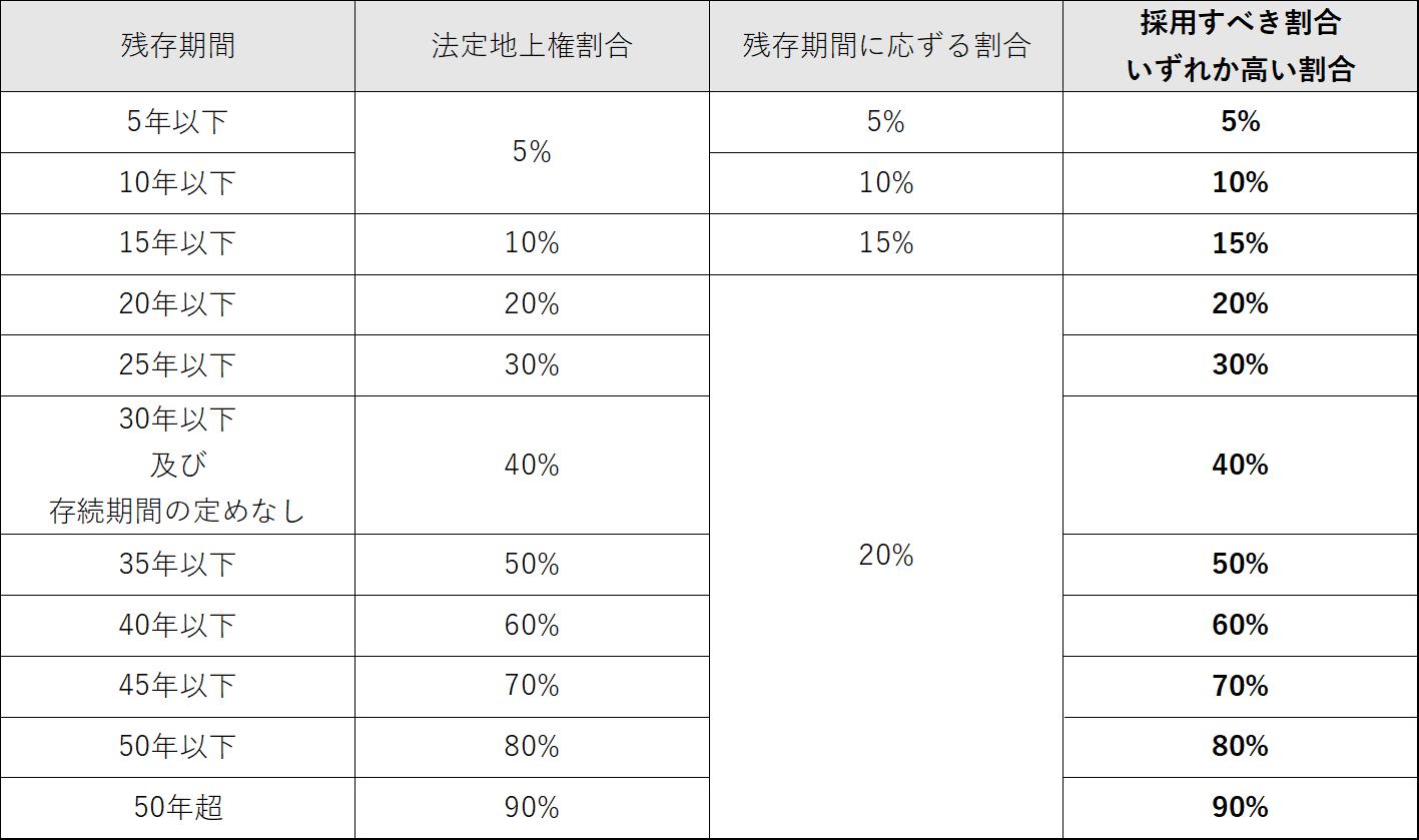 法定地上権割合と残存期間に応ずる割合