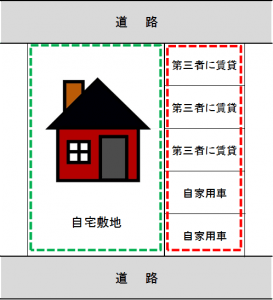 自家用駐車場の小規模宅地の特例