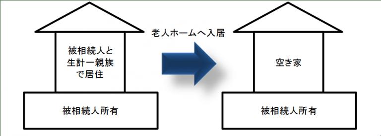 小規模宅地の特例(老人ホーム)