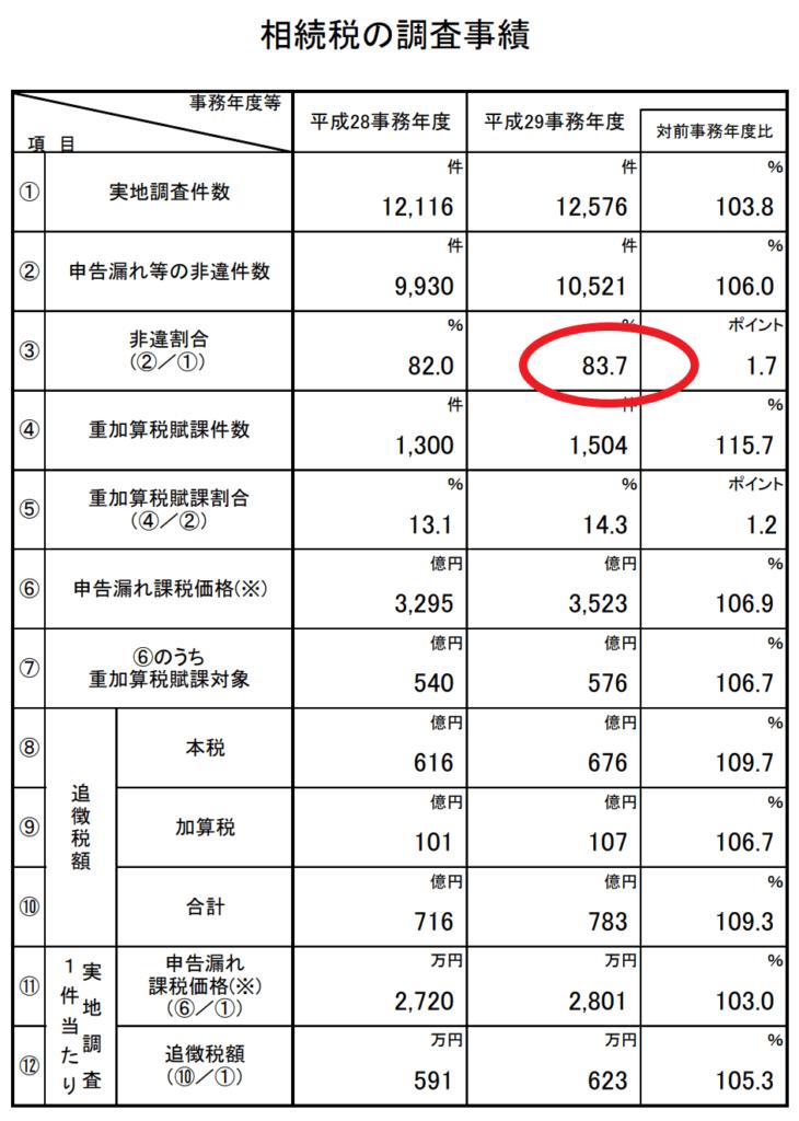 相続税税務調査割合