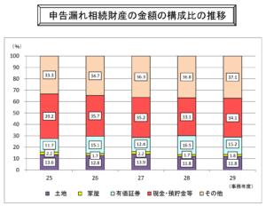 申告漏れ相続財産の構成比