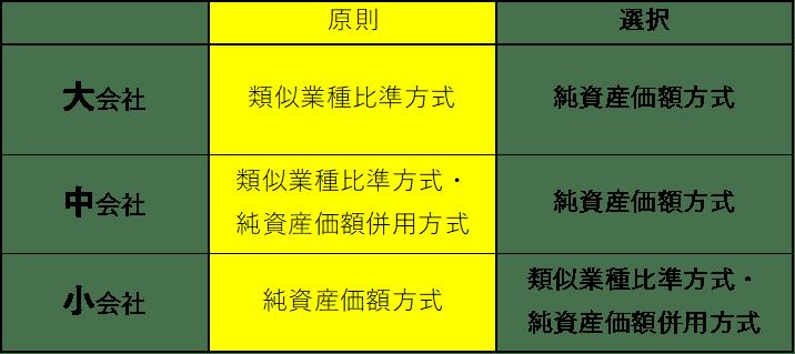 株式等保有特定会社