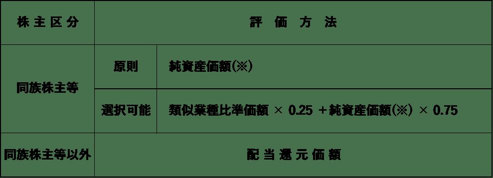 比準要素数1の会社の株価