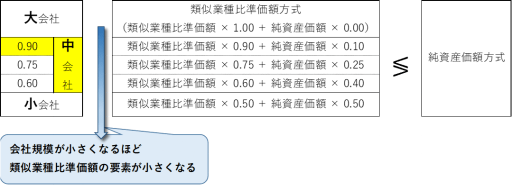 株価の評価方法の適用区分