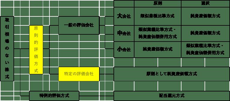 土地保有特定会社の株価