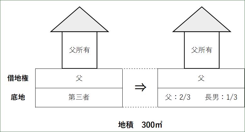 小規模宅地の特例
