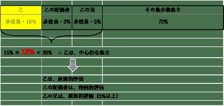 自社株式の評価