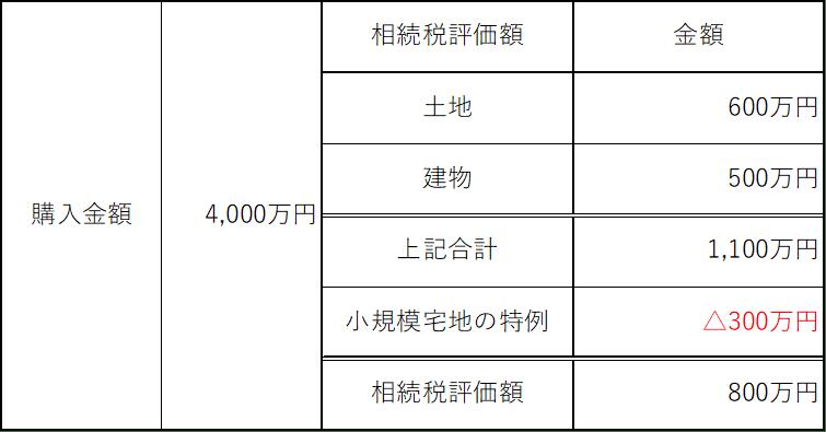 相続税節税(ワンルームマンション)