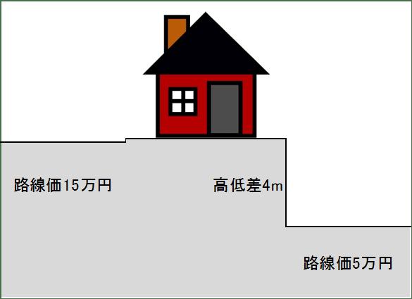 正面路線以外と土地の間に高低差がある場合
