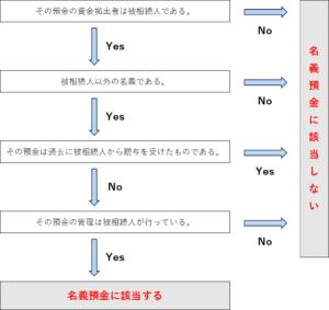 名義預金判定フローチャート