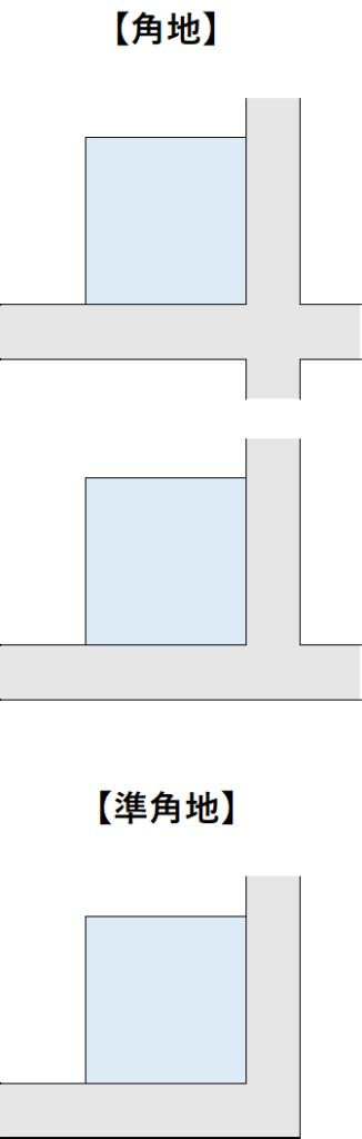 側方路線影響加算率