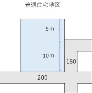 側方路線影響加算