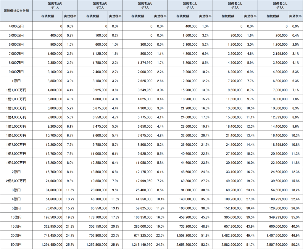 相続税早見表実効税率表