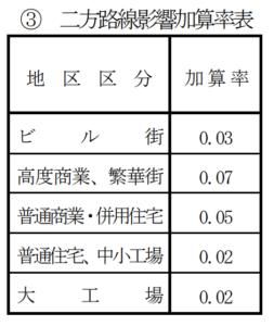 二方路線影響加算率表