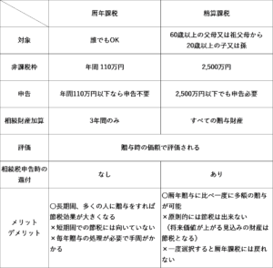 暦年贈与と相続時精算課税制度の比較表