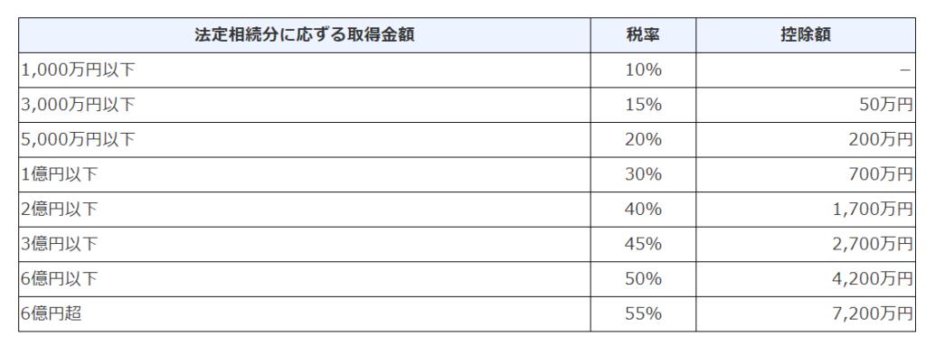 相続税の税率の一覧表