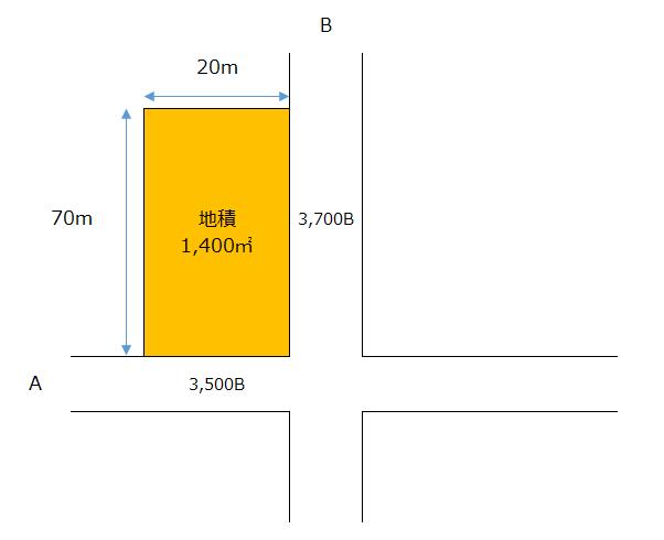路線価の計算例