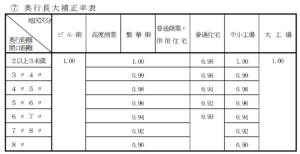 奥行長大補正率の表