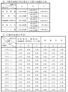 不整形地補正率の表
