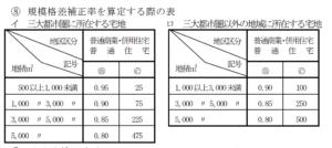 規模格差補正率の表