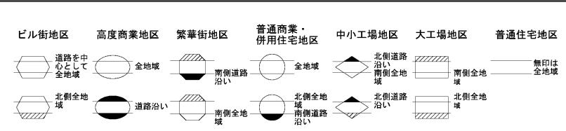 路線価図の地区区分の種類