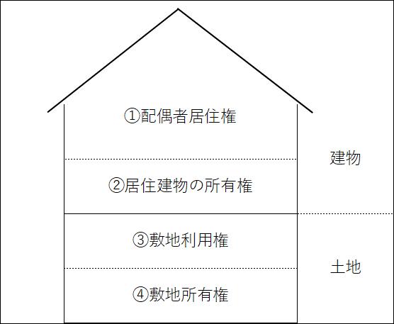 配偶者居住権の図