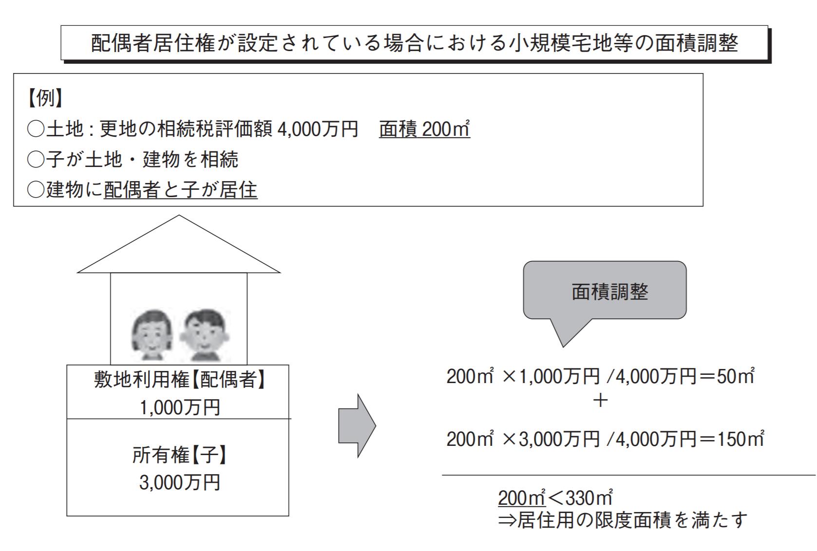 配偶者居住権が設定された場合の小規模宅地の特例の限度面積