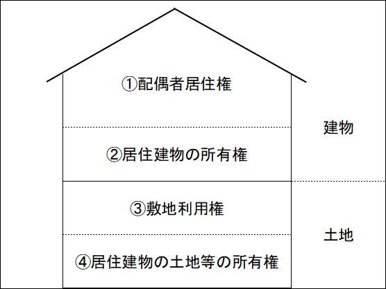 配偶者居住権の4つの権利