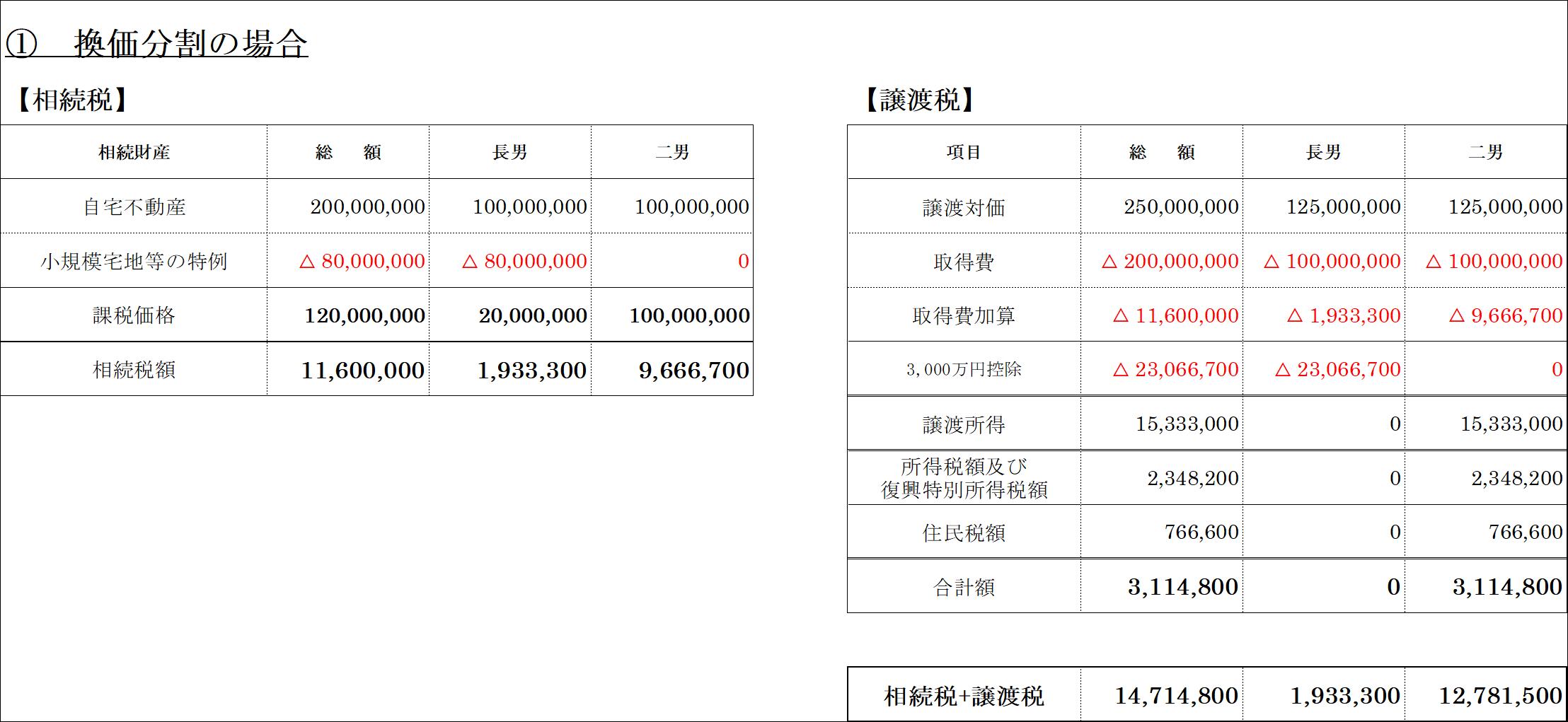 換価分割(所得税)