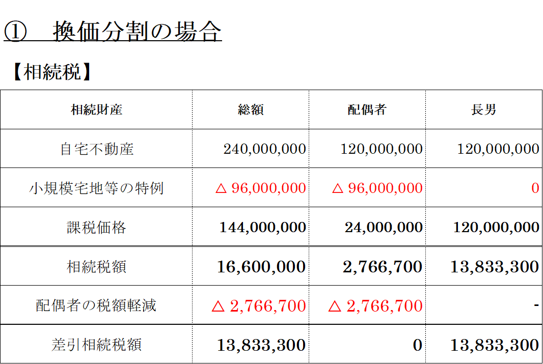 換価分割(相続税)