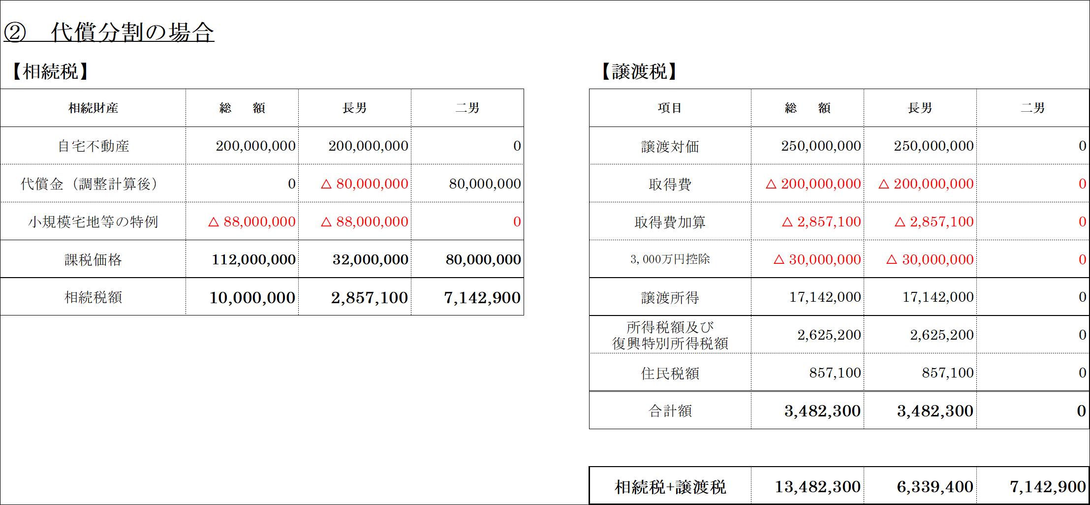 代償分割(所得税)