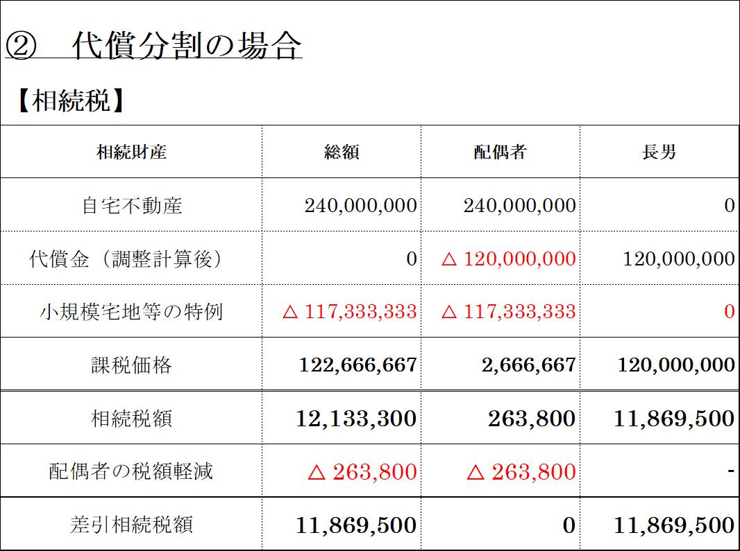代償分割(相続税)